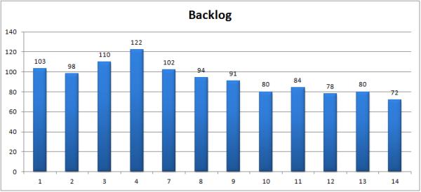SLM - Backlog